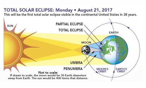 Eclipse: Who? What? Where? When? and How? page thumbnail image link