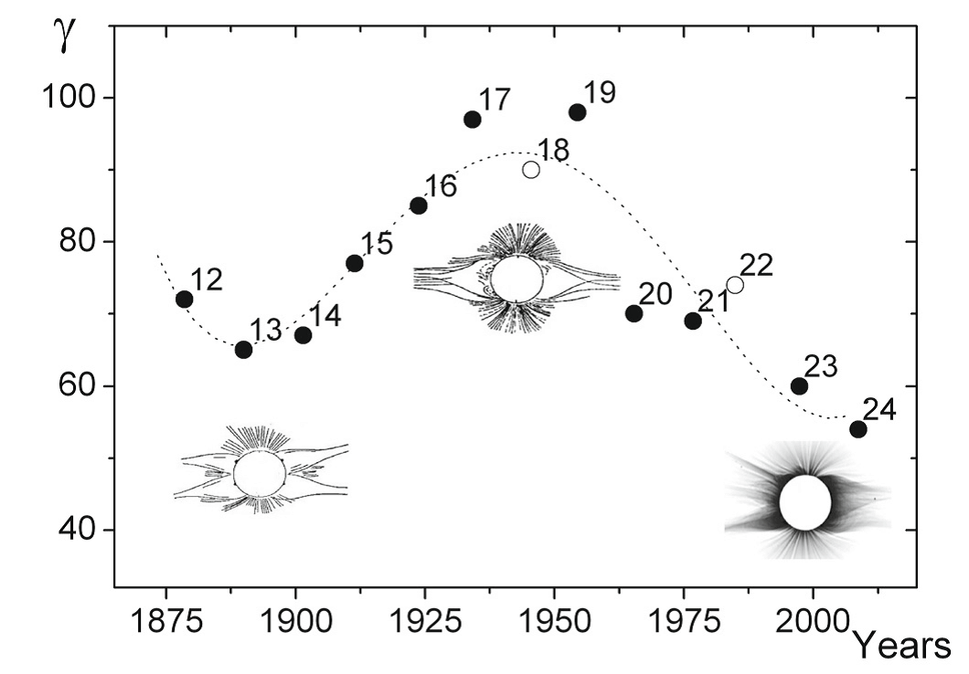 Coronal shape changes 1870 to 2004