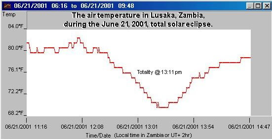 Temperature Change during Totality