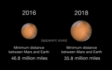 Comparison of the apparent size of Mars at opposition in 2018 and the previous opposition in 2016